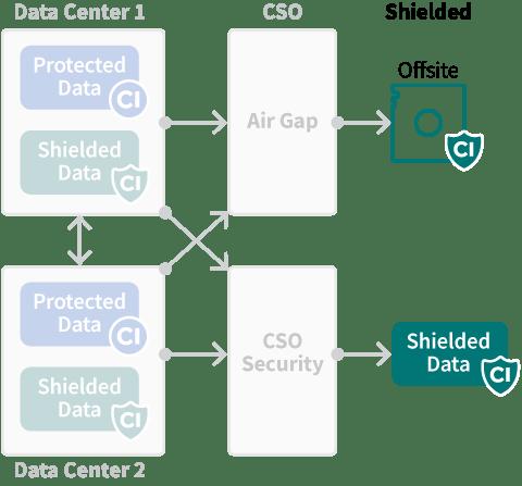 Cyber Shield, Data Security   Cobalt Iron