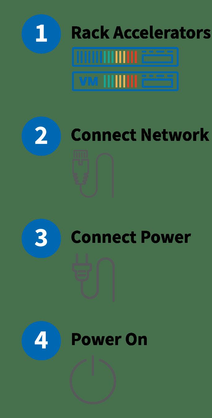 Accelerator Instructions Diagram