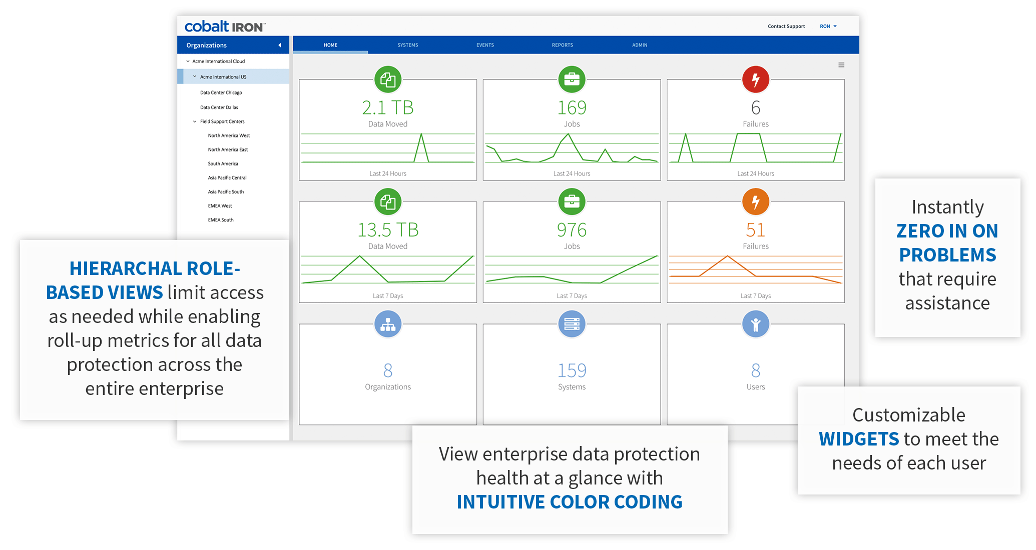 Hierarchal role-based views, zero in on problems, intuitive color coding, customizable widgets