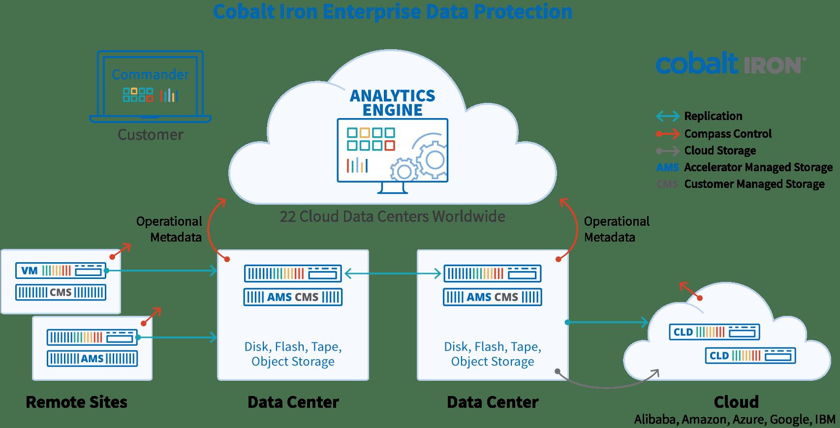 Cobalt Iron Enterprise Data Protection Diagram