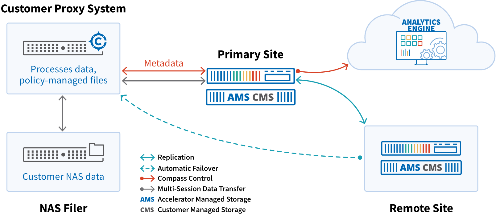 Compass NAS Agent Diagram